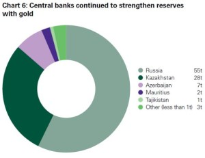 Foto  2   russian_central_bank_gold_reserves_chart_6